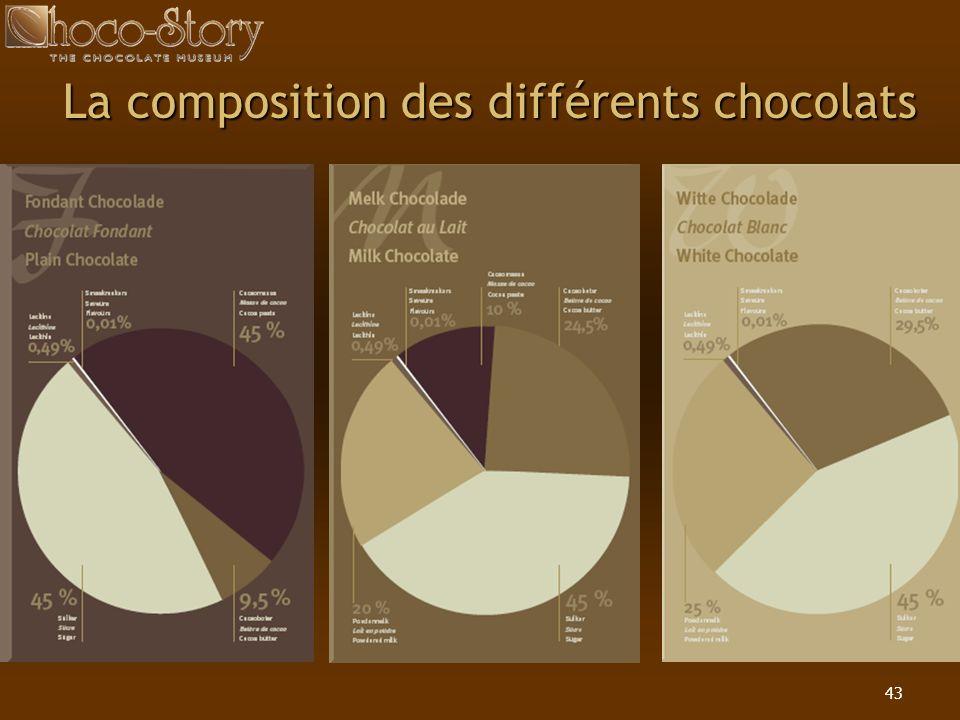 43 La composition des différents chocolats