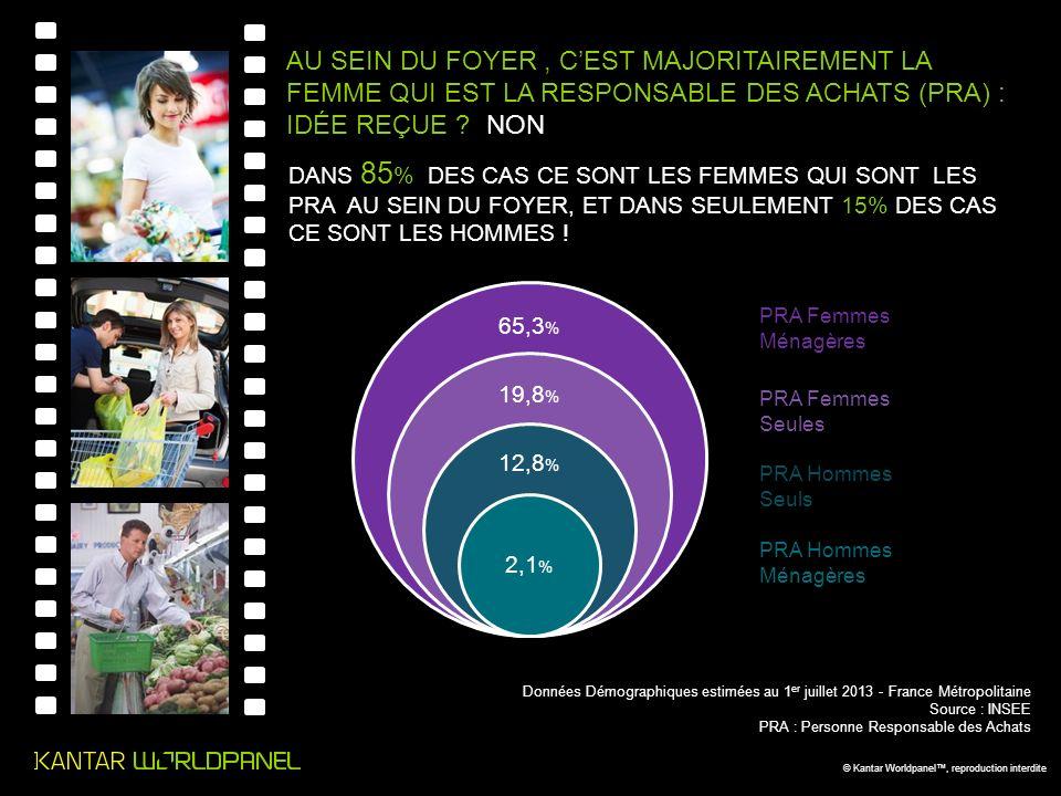 © Kantar Worldpanel, reproduction interdite Données Démographiques estimées au 1 er juillet 2013 - France Métropolitaine Source : INSEE PRA : Personne Responsable des Achats 65,3 % 19,8 % 12,8 % 2,1 % PRA Femmes Ménagères PRA Hommes Seuls PRA Femmes Seules PRA Hommes Ménagères AU SEIN DU FOYER, CEST MAJORITAIREMENT LA FEMME QUI EST LA RESPONSABLE DES ACHATS (PRA) : IDÉE REÇUE .