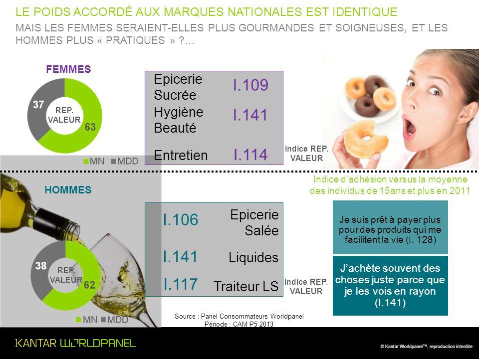 © Kantar Worldpanel, reproduction interdite LHOMME LAVENIR DE LA FEMME ?