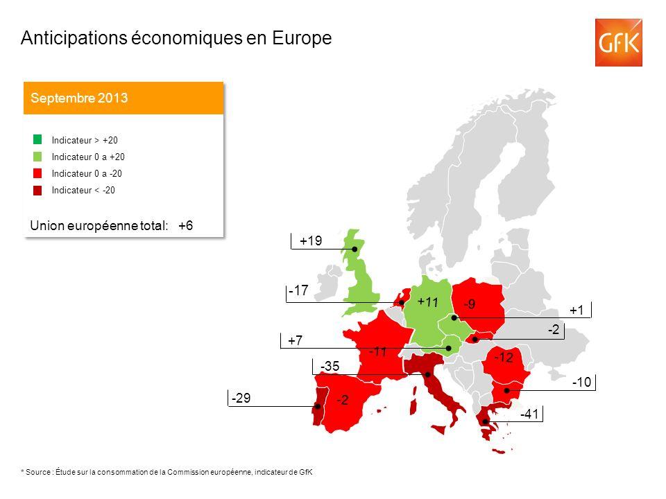 -43 Anticipations de revenu en Europe Septembre 2013 Indicateur > +20 Indicateur 0 a +20 Indicateur 0 a -20 Indicateur < -20 Union européenne total: -17 Indicateur > +20 Indicateur 0 a +20 Indicateur 0 a -20 Indicateur < -20 Union européenne total: -17 -43 +16 +15 -17 0 -38 -9 -47 -5 -42 -2 +34 -12 +8 * Source : Étude sur la consommation de la Commission européenne, indicateur de GfK