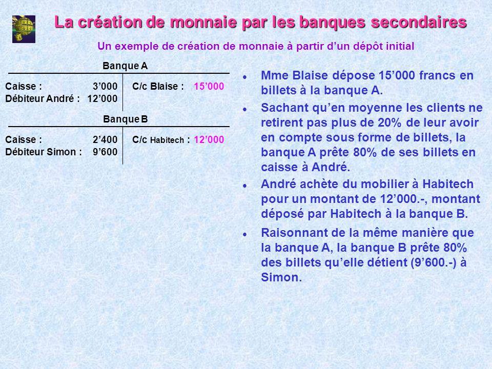 La création de monnaie par les banques secondaires l Mme Blaise dépose 15000 francs en billets à la banque A. Un exemple de création de monnaie à part