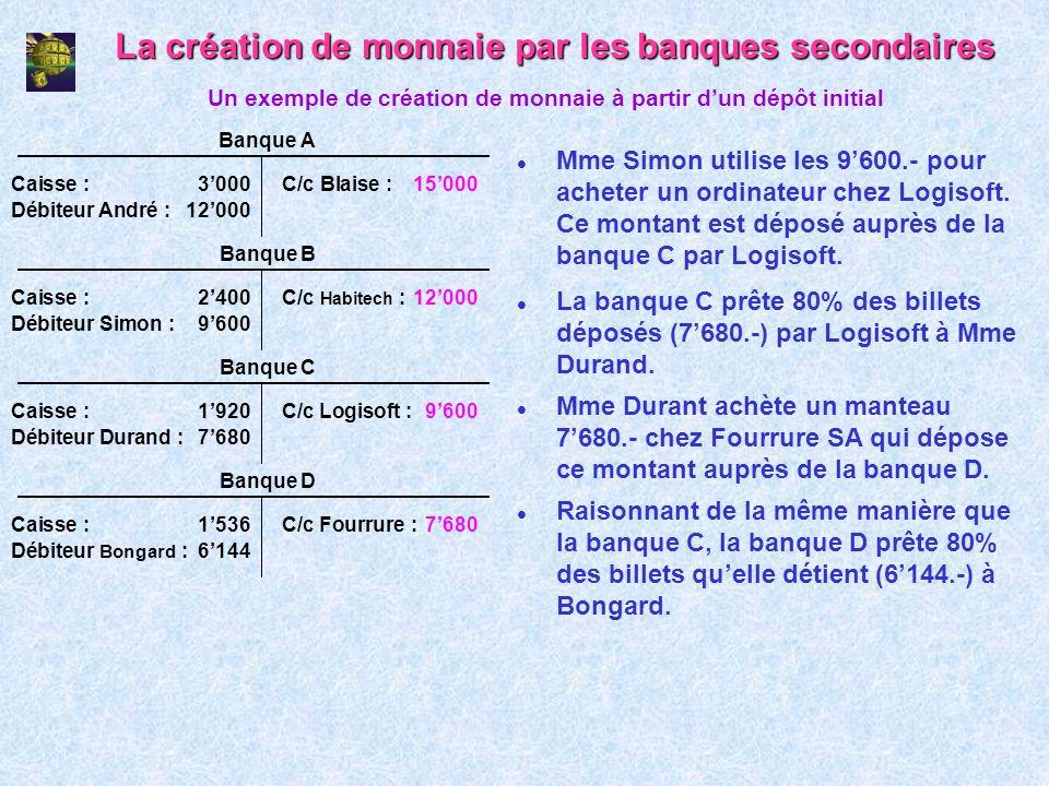 La création de monnaie par les banques secondaires l Mme Simon utilise les 9600.- pour acheter un ordinateur chez Logisoft. Ce montant est déposé aupr