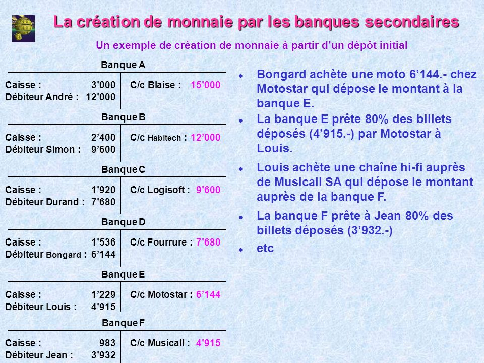 La création de monnaie par les banques secondaires l Bongard achète une moto 6144.- chez Motostar qui dépose le montant à la banque E. Un exemple de c