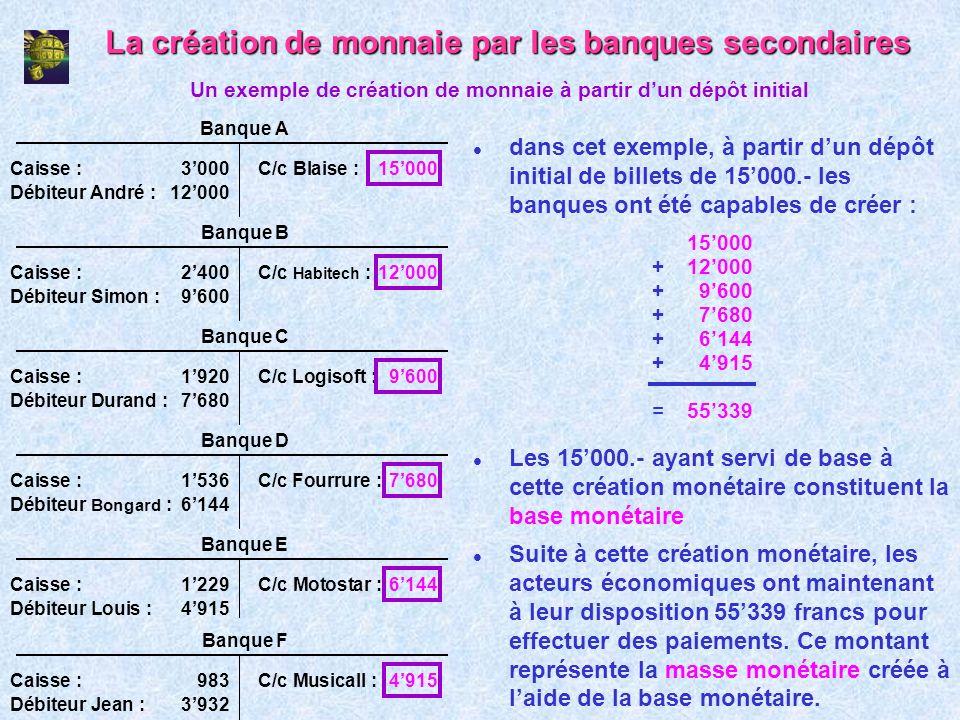 La création de monnaie par les banques secondaires l dans cet exemple, à partir dun dépôt initial de billets de 15000.- les banques ont été capables d