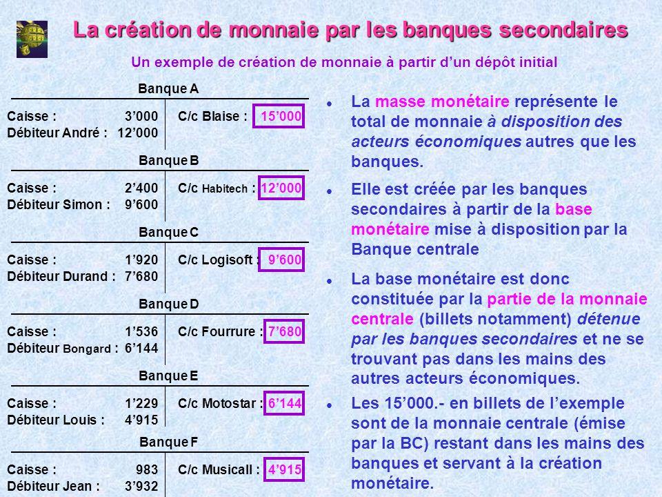 La création de monnaie par les banques secondaires l La masse monétaire représente le total de monnaie à disposition des acteurs économiques autres qu