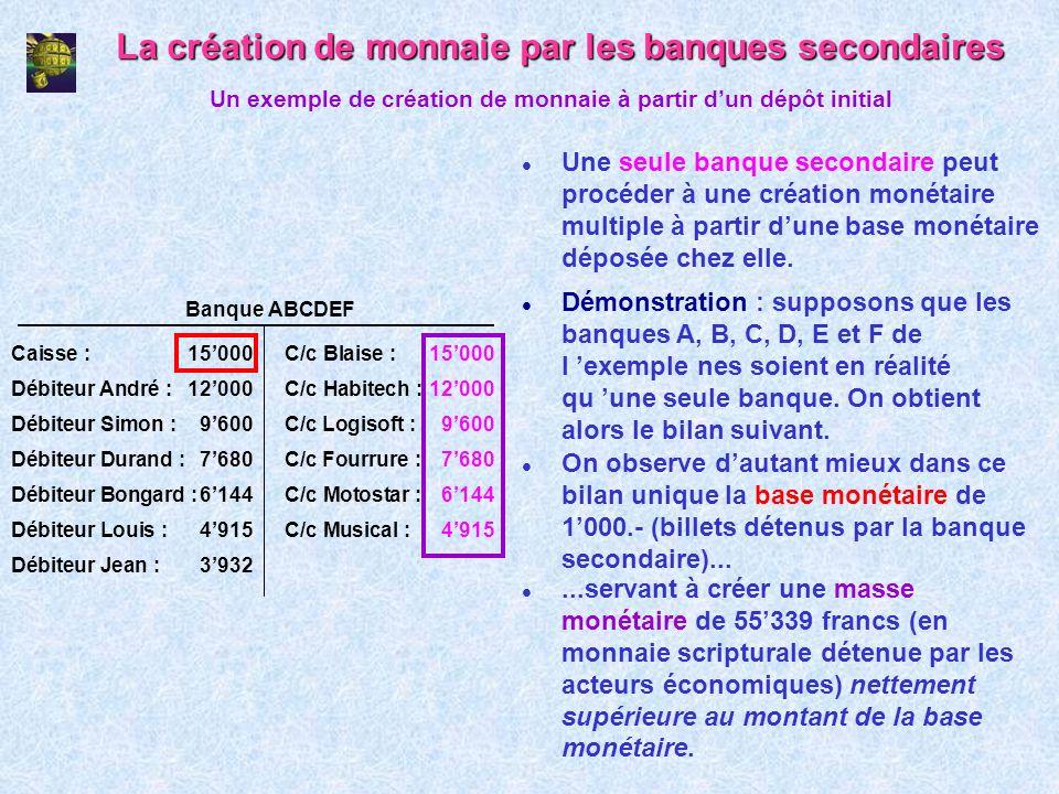 La création de monnaie par les banques secondaires l Une seule banque secondaire peut procéder à une création monétaire multiple à partir dune base mo