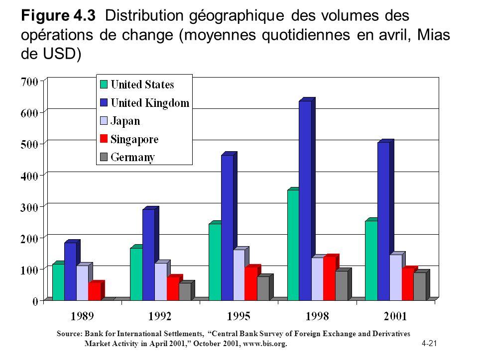 4-21 Figure 4.3 Distribution géographique des volumes des opérations de change (moyennes quotidiennes en avril, Mias de USD) Source: Bank for Internat