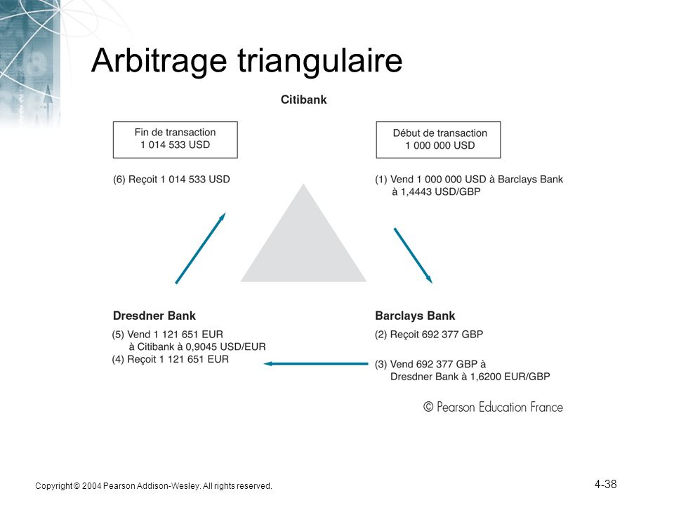 Copyright © 2004 Pearson Addison-Wesley. All rights reserved. 4-38 Arbitrage triangulaire