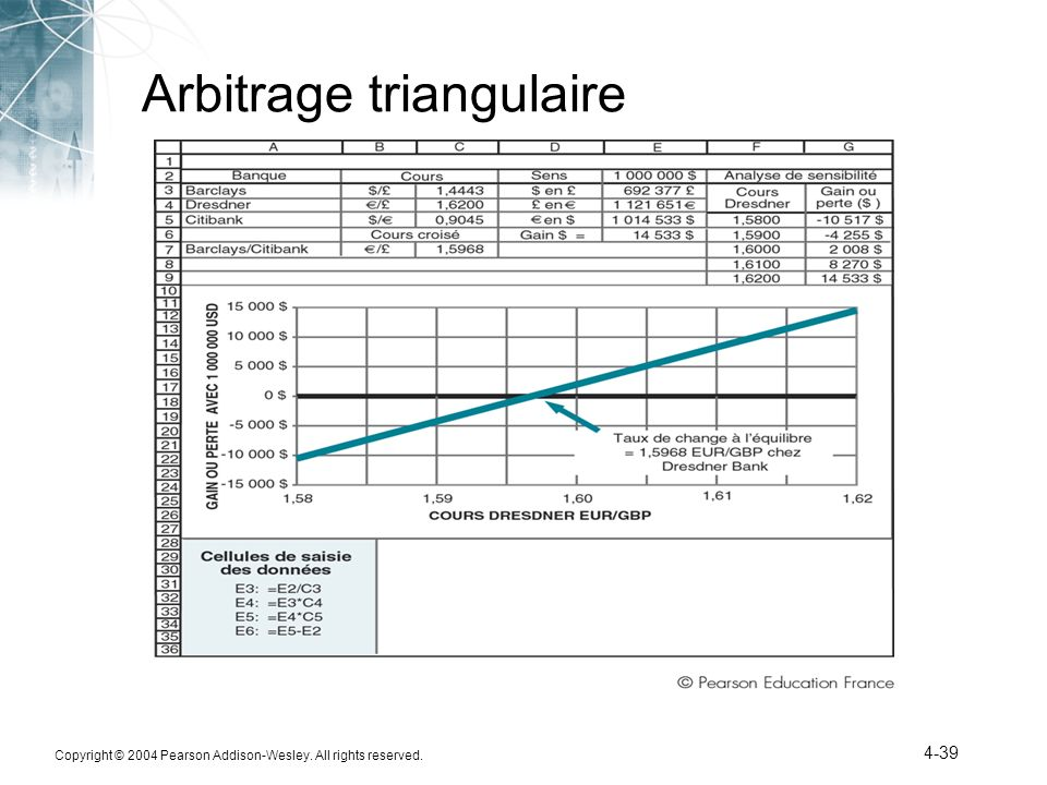 Copyright © 2004 Pearson Addison-Wesley. All rights reserved. 4-39 Arbitrage triangulaire