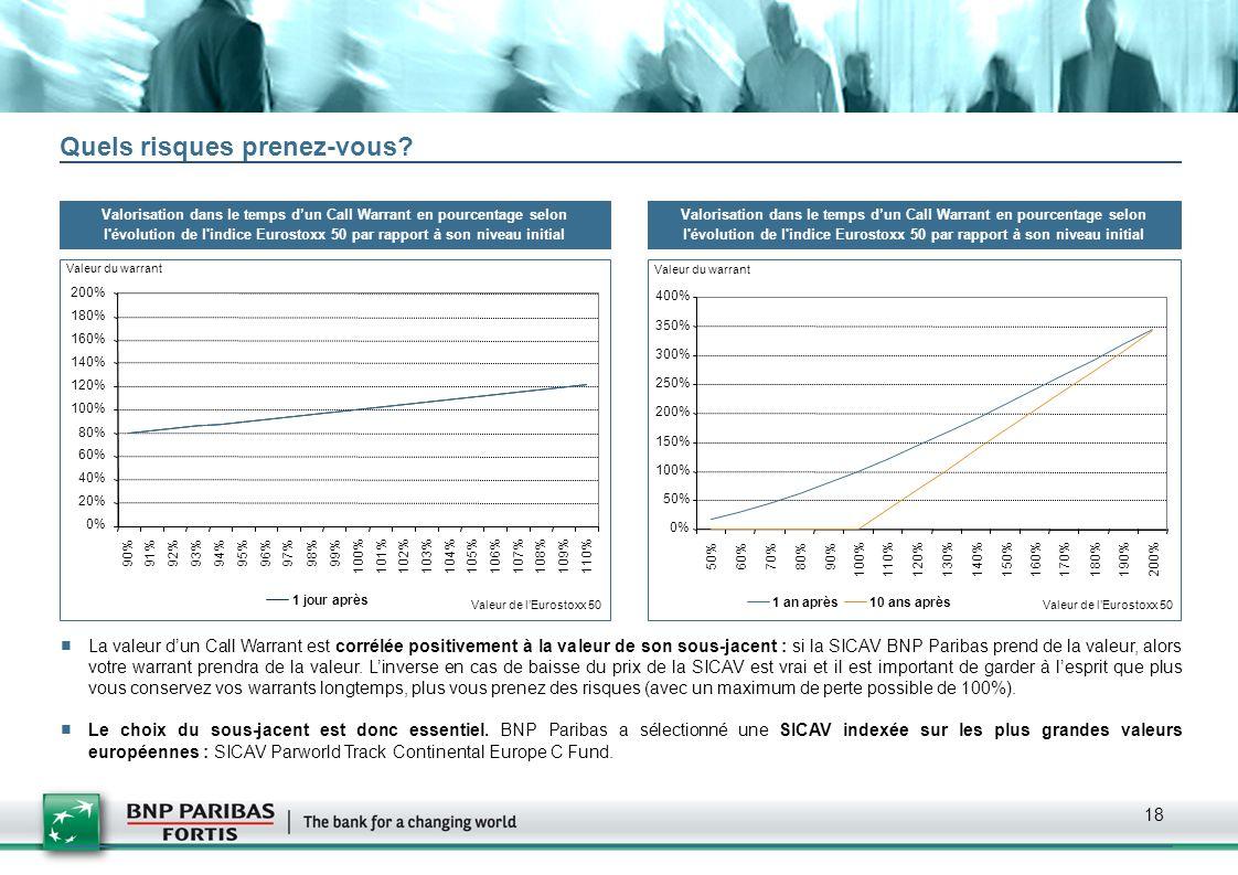18 Valorisation dans le temps dun Call Warrant en pourcentage selon l'évolution de l'indice Eurostoxx 50 par rapport à son niveau initial 0% 20% 40% 6
