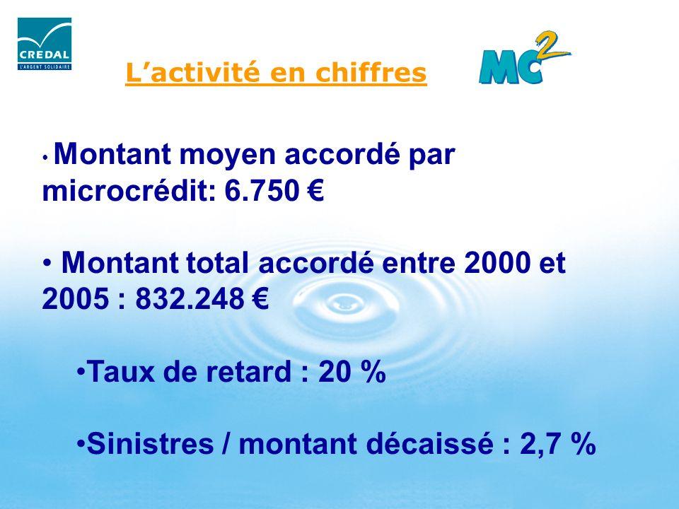 Lactivité en chiffres Montant moyen accordé par microcrédit: 6.750 Montant total accordé entre 2000 et 2005 : 832.248 Taux de retard : 20 % Sinistres