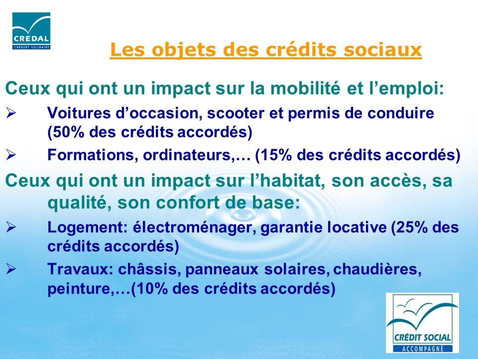 Les objets des crédits sociaux Ceux qui ont un impact sur la mobilité et lemploi: Voitures doccasion, scooter et permis de conduire (50% des crédits a