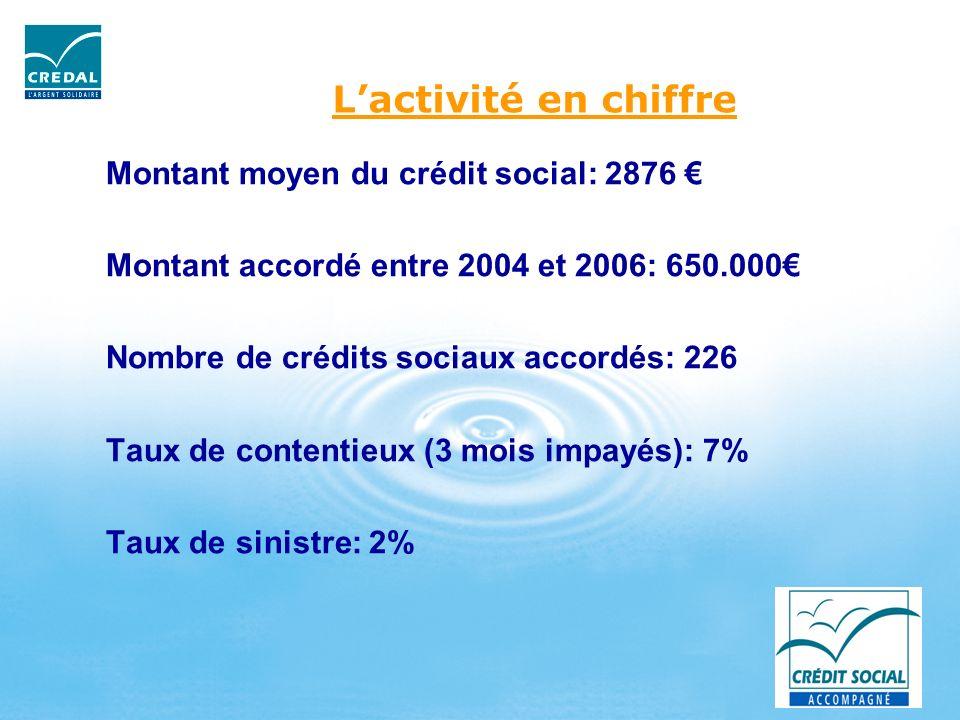Lactivité en chiffre Montant moyen du crédit social: 2876 Montant accordé entre 2004 et 2006: 650.000 Nombre de crédits sociaux accordés: 226 Taux de