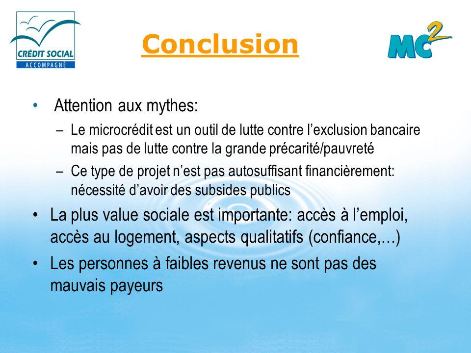 Conclusion Attention aux mythes: –Le microcrédit est un outil de lutte contre lexclusion bancaire mais pas de lutte contre la grande précarité/pauvret