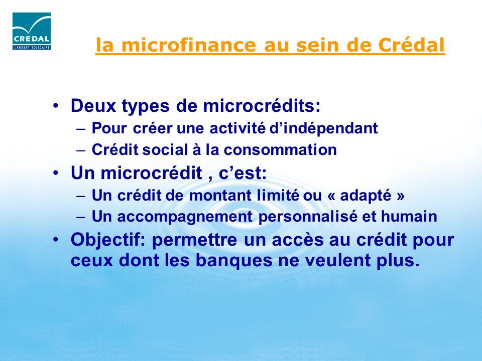 la microfinance au sein de Crédal Deux types de microcrédits: –Pour créer une activité dindépendant –Crédit social à la consommation Un microcrédit, c