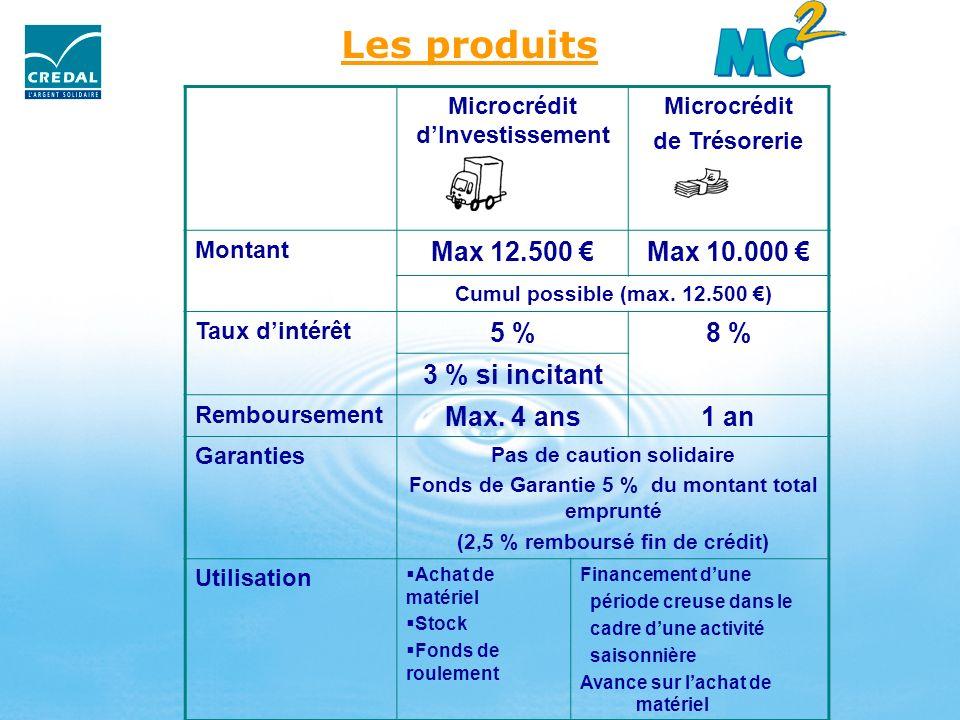 Les produits Microcrédit dInvestissement Microcrédit de Trésorerie Montant Max 12.500 Max 10.000 Cumul possible (max. 12.500 ) Taux dintérêt 5 %8 % 3
