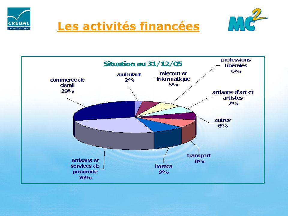 Lactivité en chiffres Montant moyen accordé par microcrédit: 6.750 Montant total accordé entre 2000 et 2005 : 832.248 Taux de retard : 20 % Sinistres / montant décaissé : 2,7 %