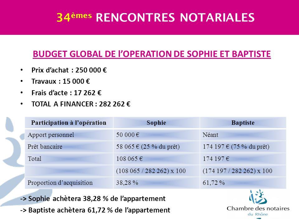 BUDGET GLOBAL DE lOPERATION DE SOPHIE ET BAPTISTE Prix dachat : 250 000 Travaux : 15 000 Frais dacte : 17 262 TOTAL A FINANCER : 282 262 -> Sophie ach