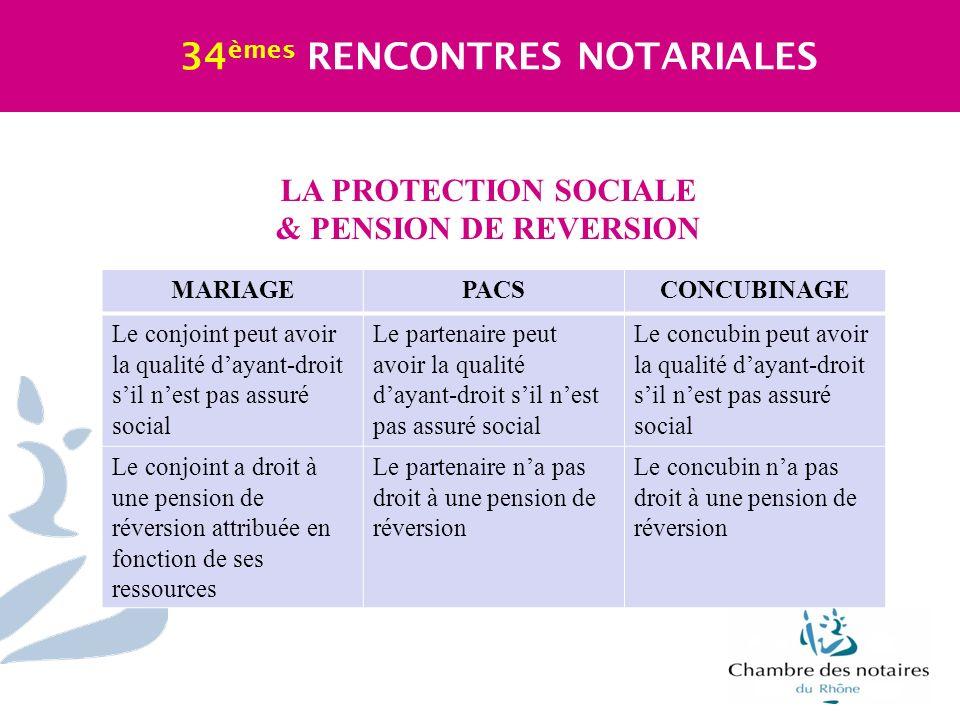 LA PROTECTION SOCIALE & PENSION DE REVERSION 34 èmes RENCONTRES NOTARIALES MARIAGEPACSCONCUBINAGE Le conjoint peut avoir la qualité dayant-droit sil n