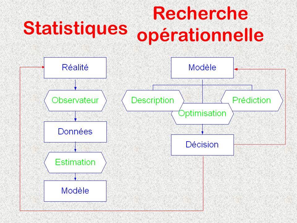 Statistiques Recherche opérationnelle