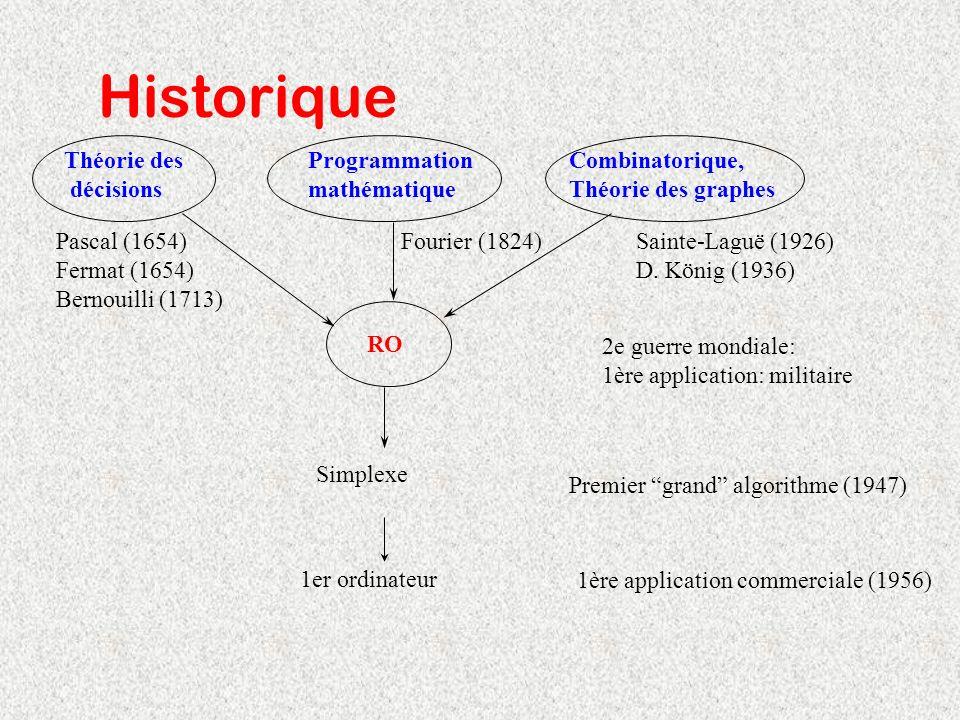 Historique Théorie des décisions RO Programmation mathématique Combinatorique, Théorie des graphes Simplexe 1er ordinateur Pascal (1654) Fermat (1654)