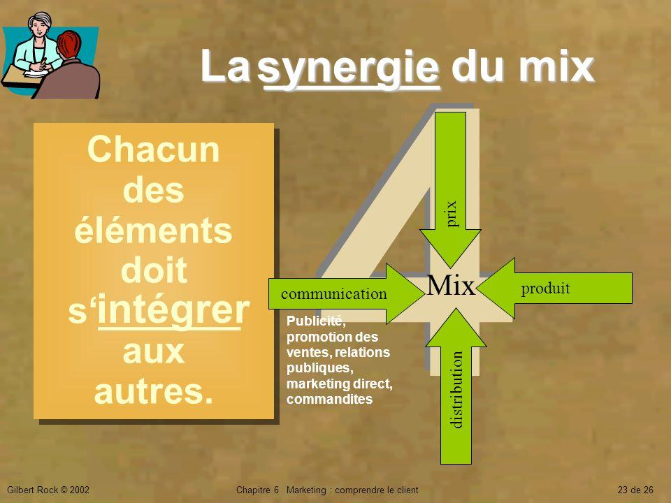 Gilbert Rock © 2002Chapitre 6 Marketing : comprendre le client23 de 26 4P4P 4P4P La _______ du mix Chacun des éléments doit s_______ aux autres. commu