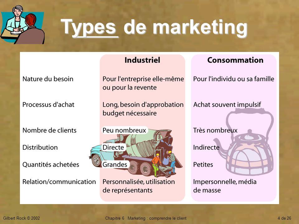 Gilbert Rock © 2002Chapitre 6 Marketing : comprendre le client4 de 26 ____ de marketing Types