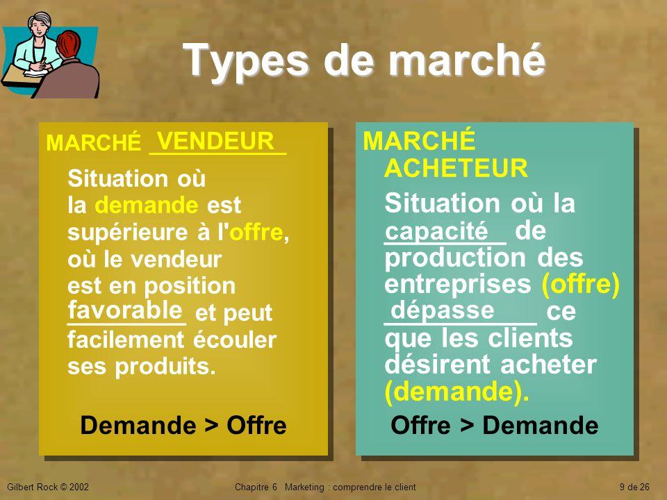 Gilbert Rock © 2002Chapitre 6 Marketing : comprendre le client9 de 26 Types de marché MARCHÉ ACHETEUR Situation où la ________ de production des entre