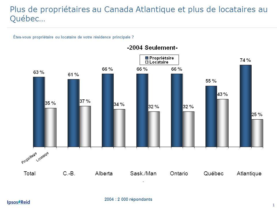 1 Plus de propriétaires au Canada Atlantique et plus de locataires au Québec… 2004 : 2 000 répondants C.-B.AlbertaSask./Man.