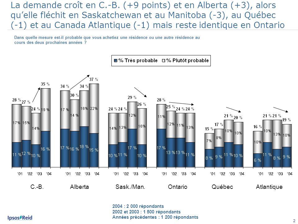 3 La demande ralentit le plus chez les jeunes Canadiens, tandis quelle continue daugmenter parmi les autres groupes dâge.