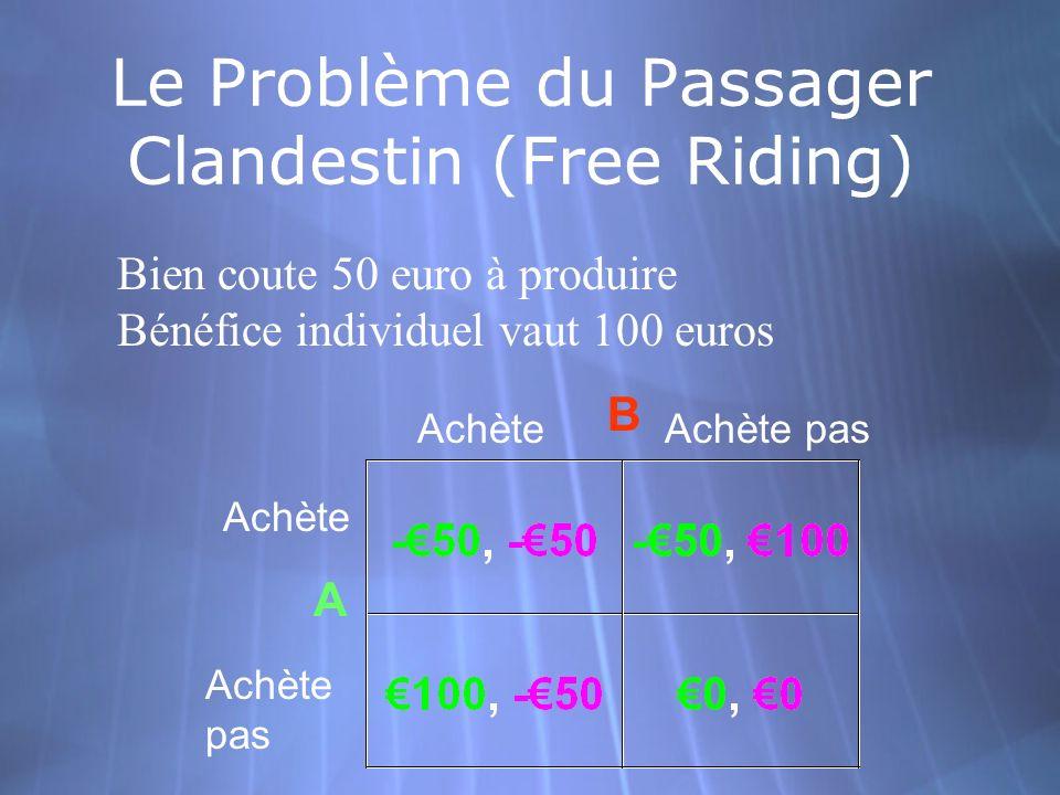 Le Problème du Passager Clandestin (Free Riding) Achète Achète pas AchèteAchète pas A B Bien coute 50 euro à produire Bénéfice individuel vaut 100 eur
