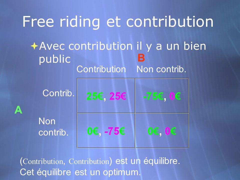 Free riding et contribution Avec contribution il y a un bien public Contrib. Non contrib. ContributionNon contrib. A B ( Contribution, Contribution )