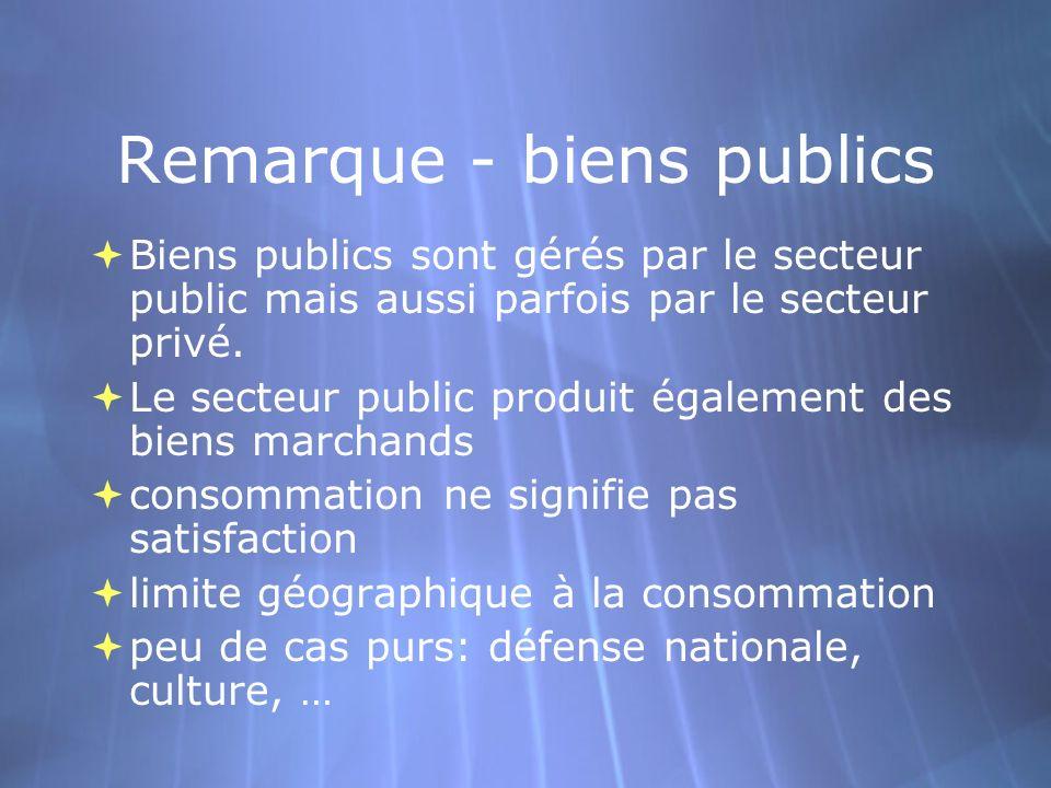 Remarque - biens publics Biens publics sont gérés par le secteur public mais aussi parfois par le secteur privé. Le secteur public produit également d