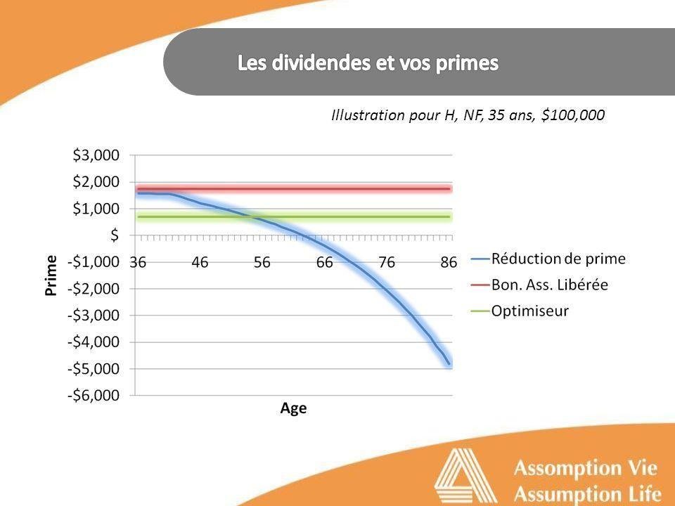 Réduction de prime Réduire le montant de primes payable.