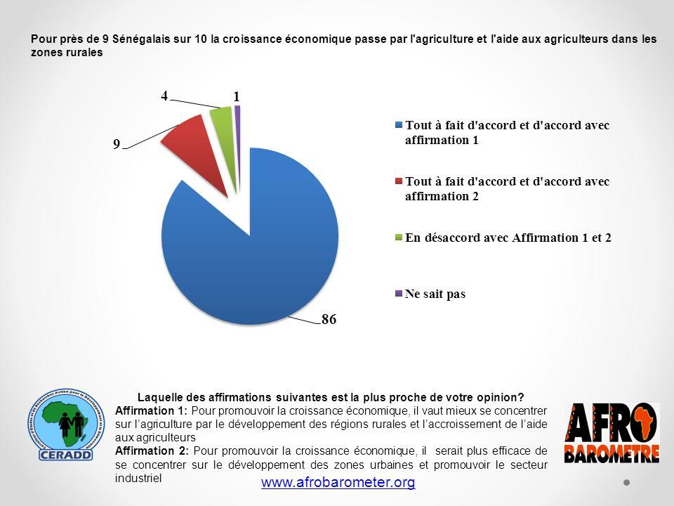 www.afrobarometer.org Laquelle des affirmations suivantes est la plus proche de votre opinion.