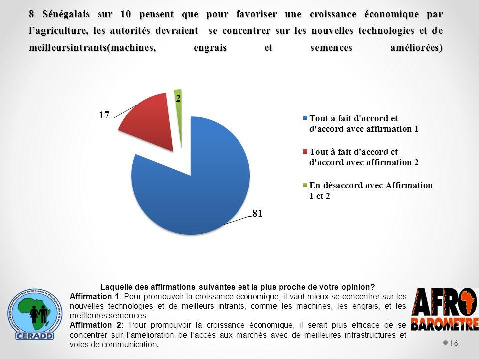 8 Sénégalais sur 10 pensent que pour favoriser une croissance économique par lagriculture, les autorités devraient se concentrer sur les nouvelles technologies et de meilleursintrants(machines, engrais et semences améliorées) 16 Laquelle des affirmations suivantes est la plus proche de votre opinion.