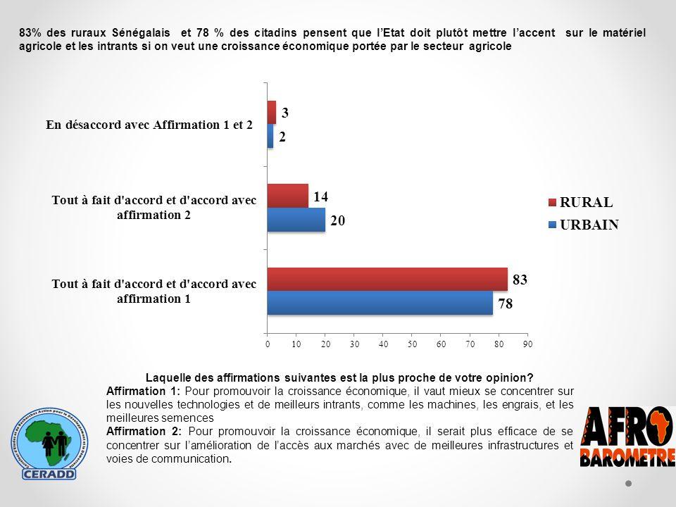 83% des ruraux Sénégalais et 78 % des citadins pensent que lEtat doit plutôt mettre laccent sur le matériel agricole et les intrants si on veut une croissance économique portée par le secteur agricole Laquelle des affirmations suivantes est la plus proche de votre opinion.