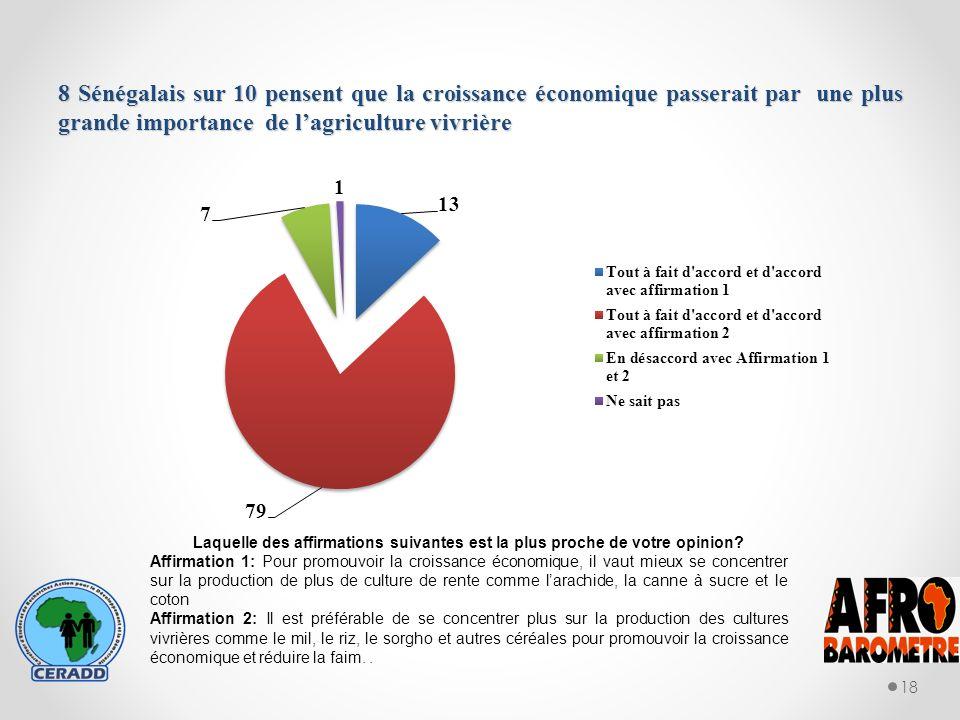 8 Sénégalais sur 10 pensent que la croissance économique passerait par une plus grande importance de lagriculture vivrière 18 Laquelle des affirmations suivantes est la plus proche de votre opinion.