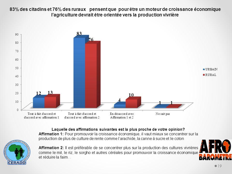 19 83% des citadins et 76% des ruraux pensent que pour être un moteur de croissance économique lagriculture devrait être orientée vers la production vivrière Laquelle des affirmations suivantes est la plus proche de votre opinion.