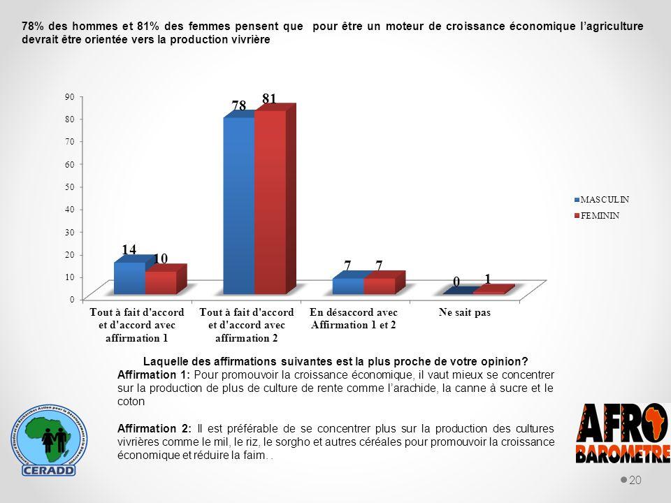 20 78% des hommes et 81% des femmes pensent que pour être un moteur de croissance économique lagriculture devrait être orientée vers la production vivrière Laquelle des affirmations suivantes est la plus proche de votre opinion.