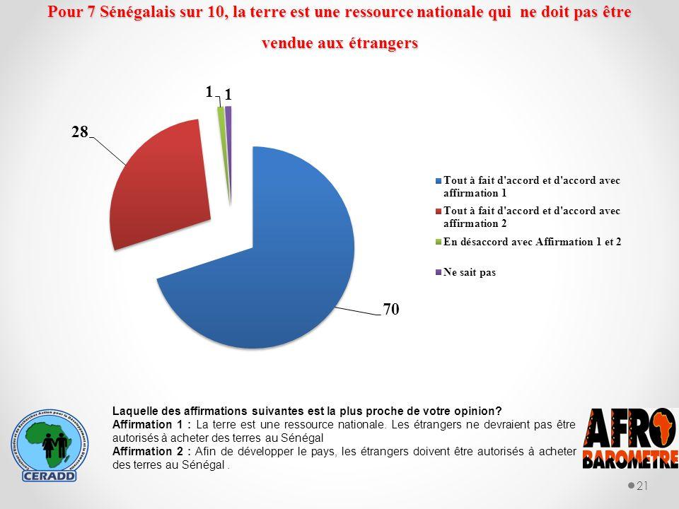 Pour 7 Sénégalais sur 10, la terre est une ressource nationale qui ne doit pas être vendue aux étrangers 21 Laquelle des affirmations suivantes est la plus proche de votre opinion.
