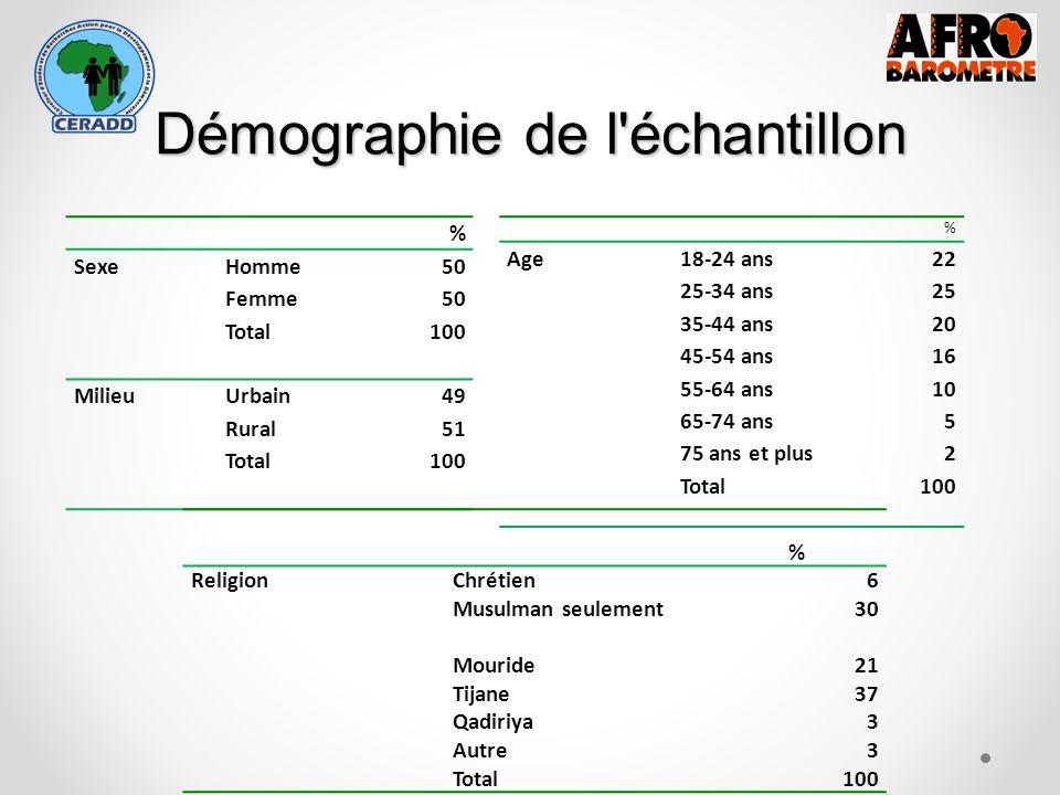Démographie de l échantillon % SexeHomme50 Femme50 Total100 MilieuUrbain49 Rural51 Total100 % Age18-24 ans22 25-34 ans25 35-44 ans20 45-54 ans 55-64 ans 65-74 ans 75 ans et plus 16 10 5 2 Total100 % ReligionChrétien6 Musulman seulement30 Mouride Tijane Qadiriya Autre 21 37 3 Total100