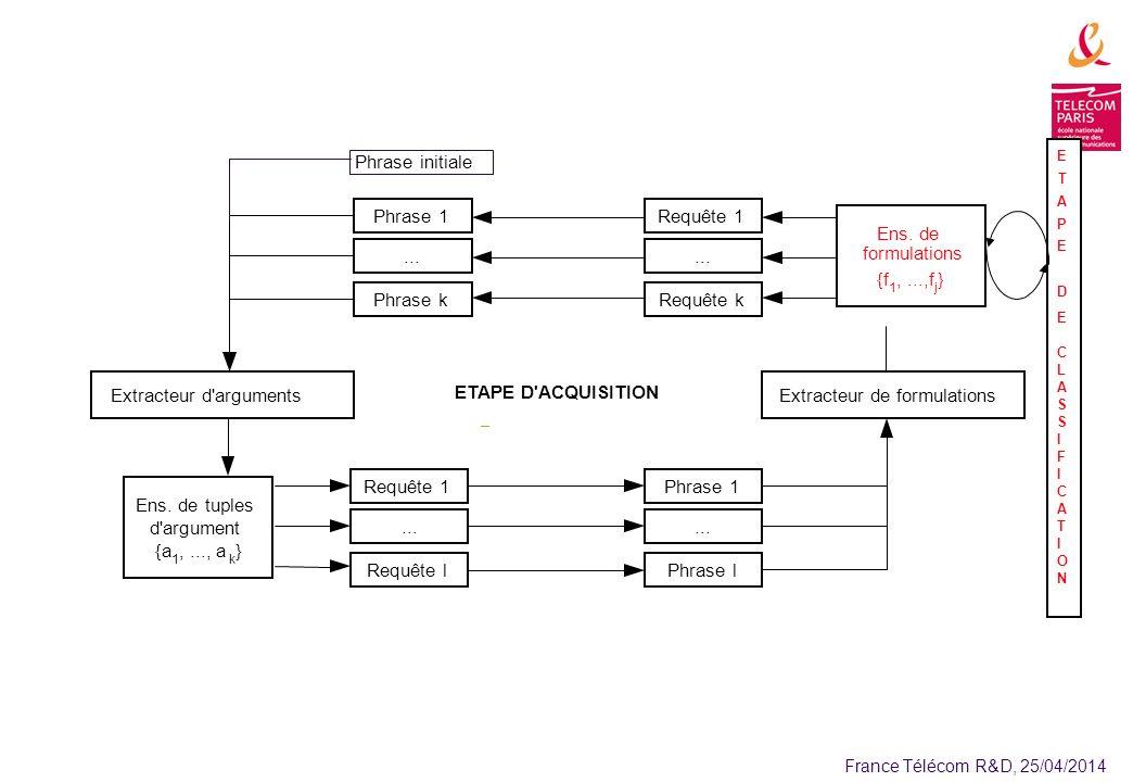 France Télécom R&D, 25/04/2014 Extracteur de formulationsExtracteur d arguments Phrase 1...