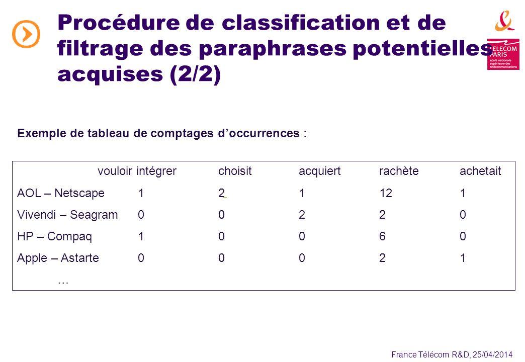 France Télécom R&D, 25/04/2014 Procédure de classification et de filtrage des paraphrases potentielles acquises (2/2) vouloir intégrerchoisitacquiertrachèteachetait AOL – Netscape121121 Vivendi – Seagram00220 HP – Compaq10060 Apple – Astarte00021 … Exemple de tableau de comptages doccurrences :
