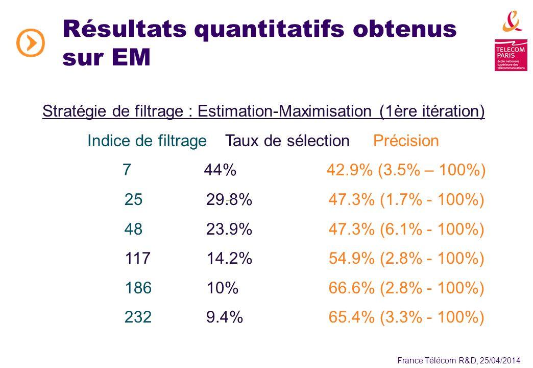 France Télécom R&D, 25/04/2014 Résultats quantitatifs obtenus sur EM Stratégie de filtrage : Estimation-Maximisation (1ère itération) Indice de filtrage Taux de sélectionPrécision 744%42.9% (3.5% – 100%) 2529.8%47.3% (1.7% - 100%) 4823.9%47.3% (6.1% - 100%) 11714.2%54.9% (2.8% - 100%) 18610%66.6% (2.8% - 100%) 2329.4%65.4% (3.3% - 100%)