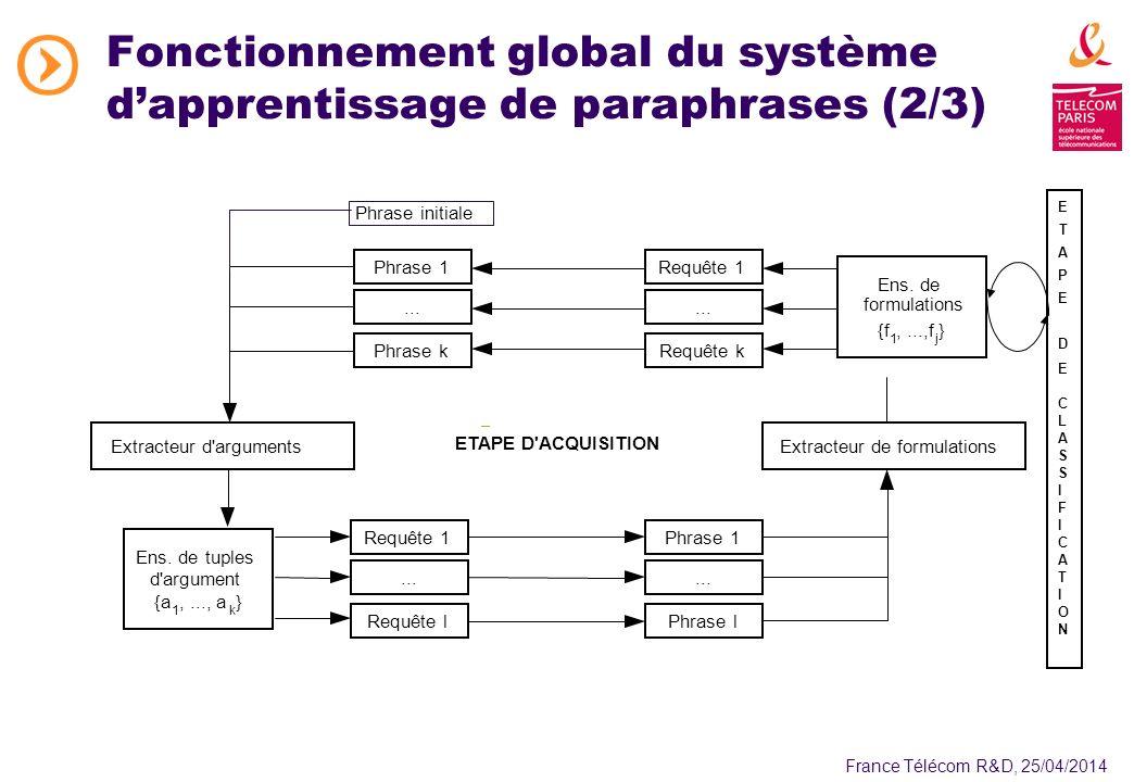 France Télécom R&D, 25/04/2014 Fonctionnement global du système dapprentissage de paraphrases (2/3) Extracteur de formulationsExtracteur d arguments Phrase 1...
