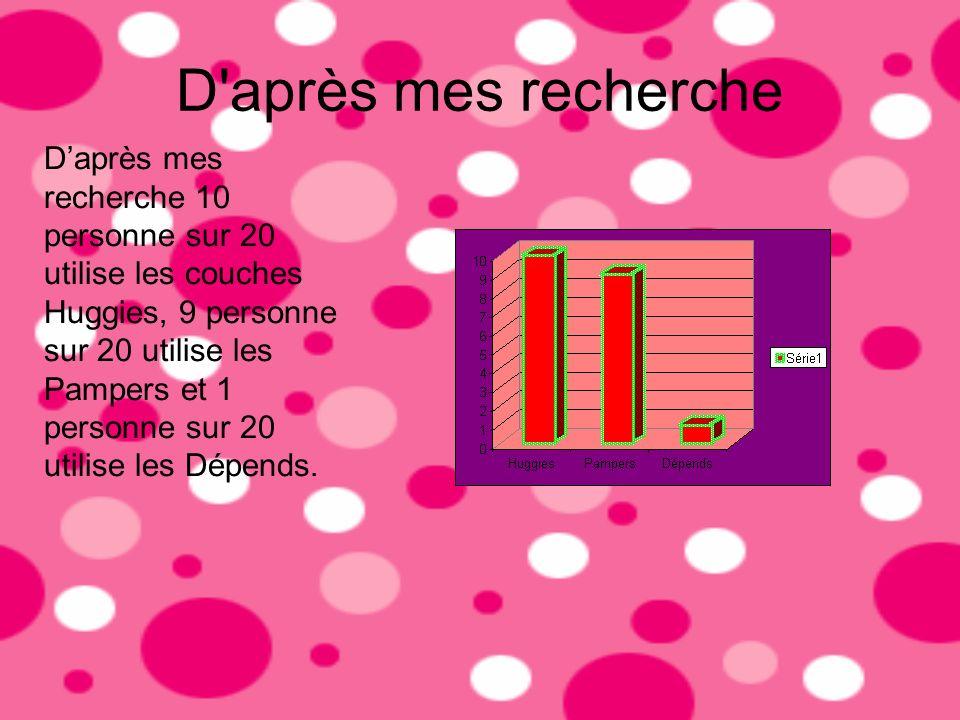 D'après mes recherche Daprès mes recherche 10 personne sur 20 utilise les couches Huggies, 9 personne sur 20 utilise les Pampers et 1 personne sur 20