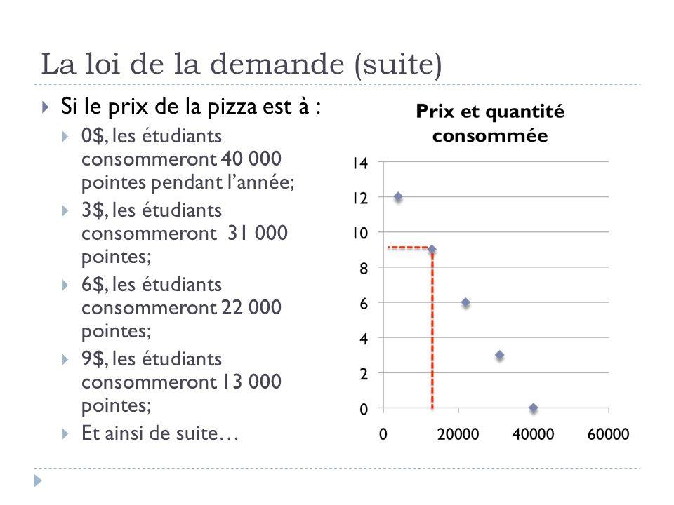 La loi de la demande (suite) Si le prix de la pizza est à : 0$, les étudiants consommeront 40 000 pointes pendant lannée; 3$, les étudiants consommeront 31 000 pointes; 6$, les étudiants consommeront 22 000 pointes; 9$, les étudiants consommeront 13 000 pointes; Et ainsi de suite…