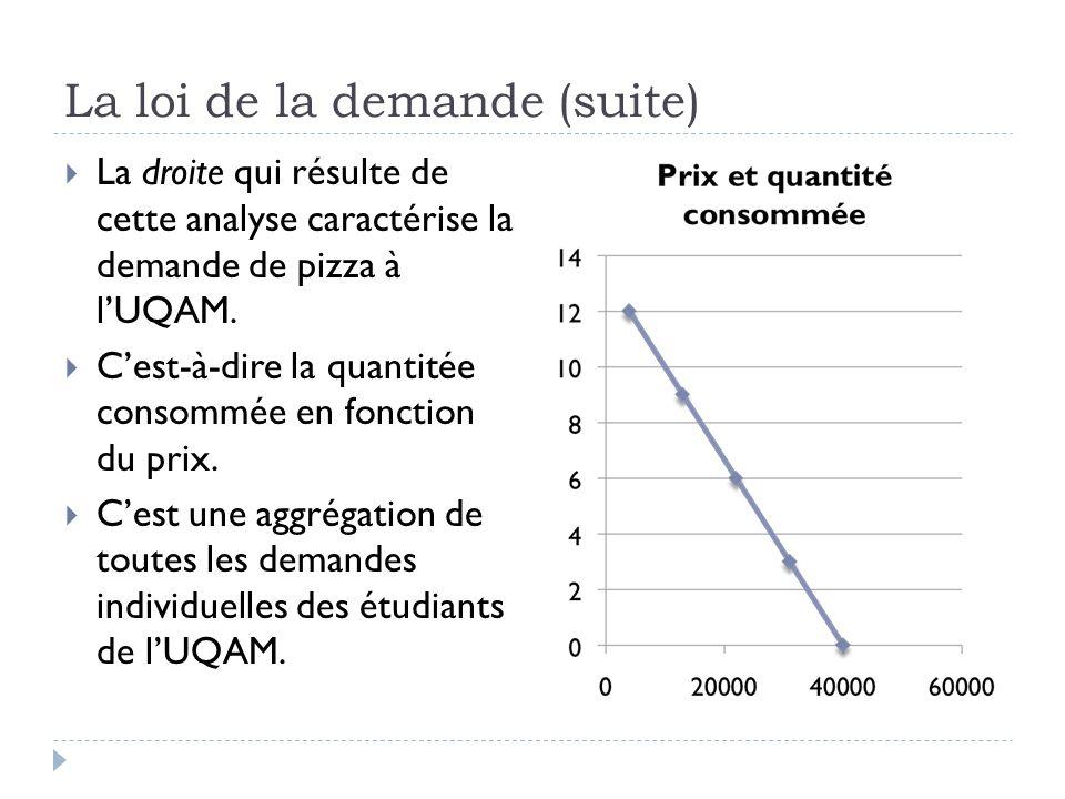 La loi de la demande (suite) La droite qui résulte de cette analyse caractérise la demande de pizza à lUQAM.
