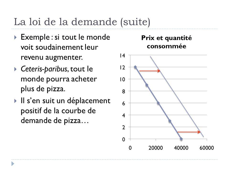 La loi de la demande (suite) Exemple : si tout le monde voit soudainement leur revenu augmenter.